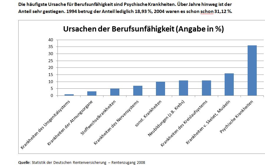 Statistik, die zeigt, dass psychische Krankheiten die häufigste Ursache für Berufsunfähigkeit sind