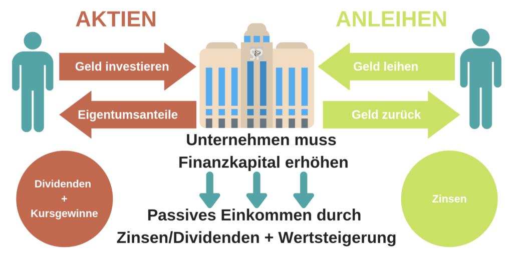 Wie funktionieren Aktien Anleihen