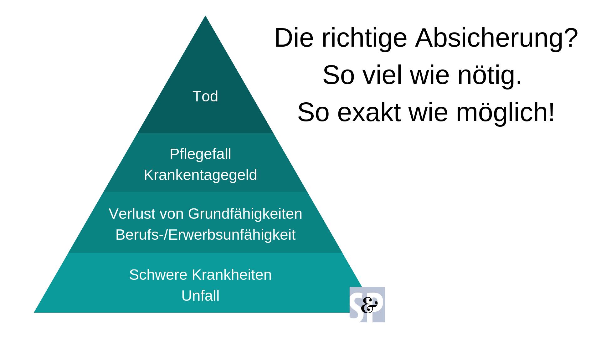 Eine Pyramide, die die verschiedenen Möglichkeiten der Einkommenssicherung aufzeigt.
